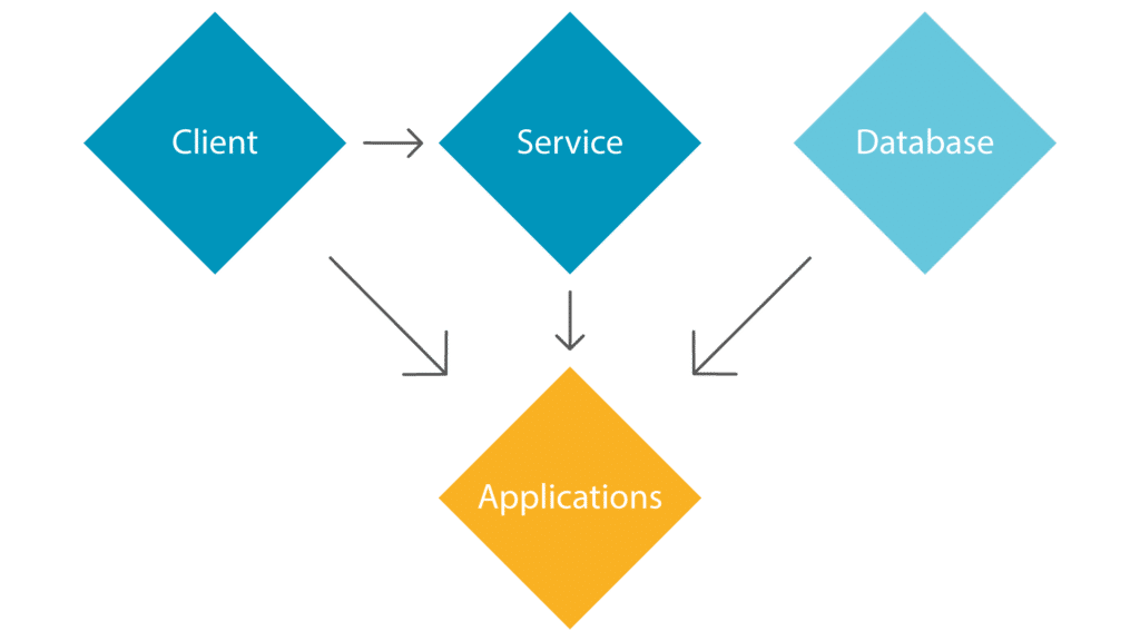 Elvenite access kontroll relationer