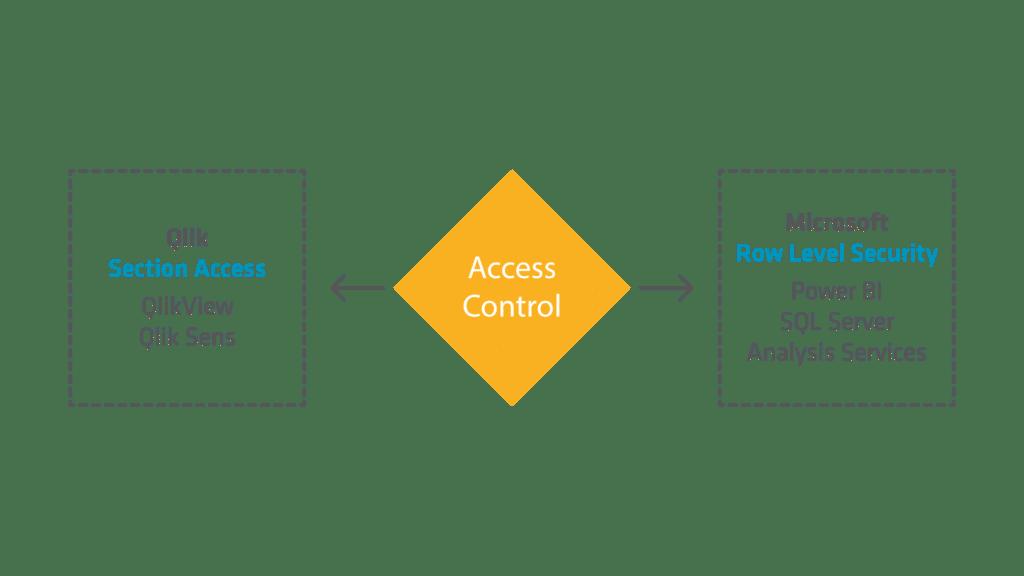 Elvenite access kontroll källor