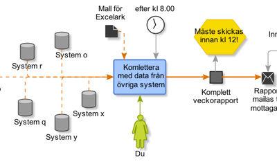 Effektivisera verksamheten med processkartläggning
