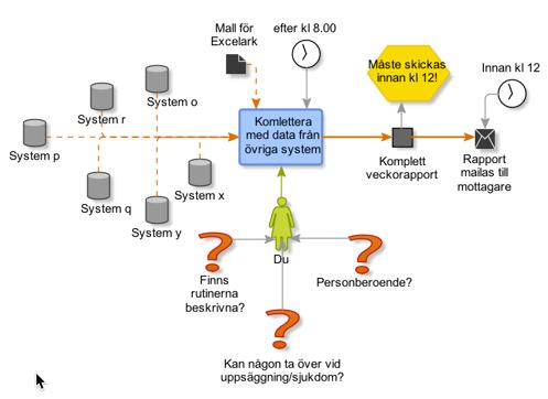 visualisering processkartläggning