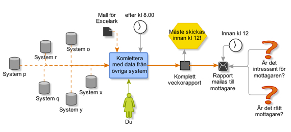 visualisering av processkartläggning