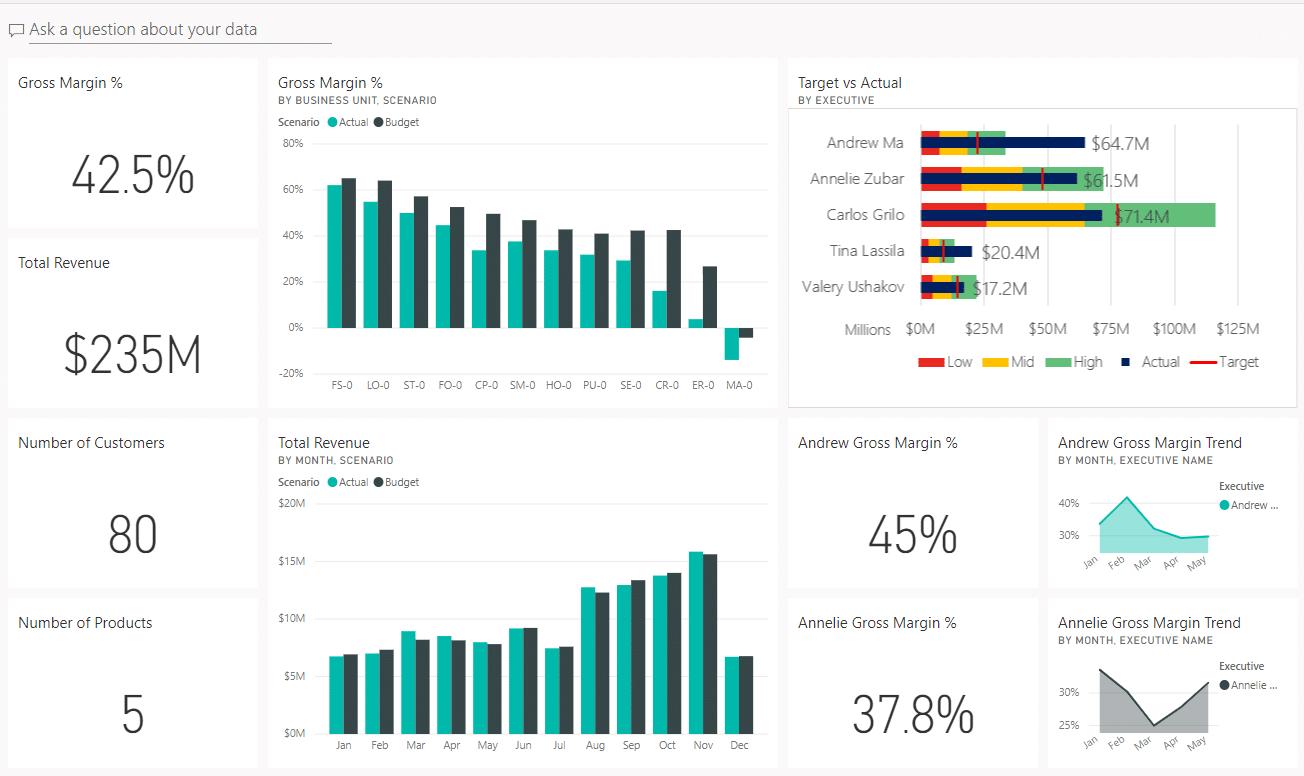 Screenshot of Power BI dashboard